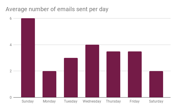 Graph showing average number of email marketing campaigns sent by fashion brands
