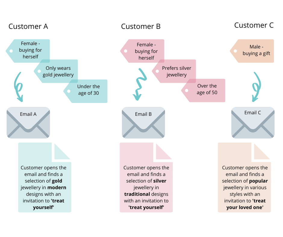 Diagram showing three different customers and how you can tailor email content to suit their preferences and needs using segmentation on your mailing list