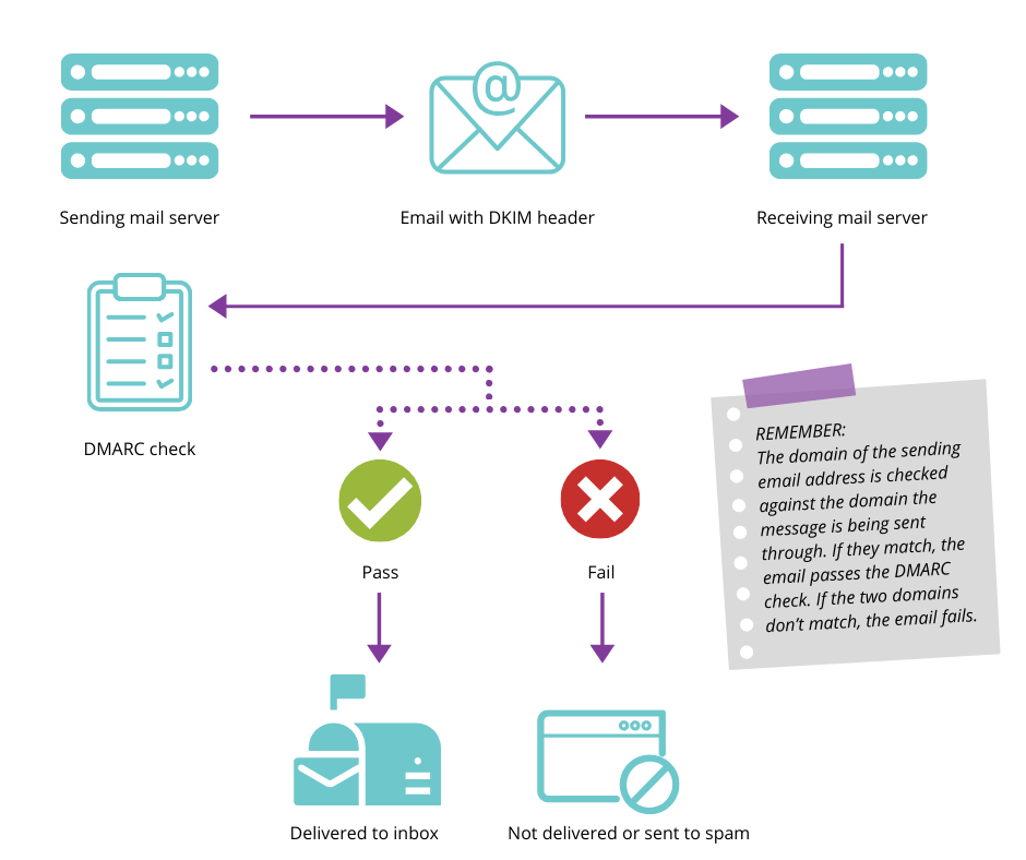 Diagram to show how the DMARC checks work and why you should use your own verified domain to send emails