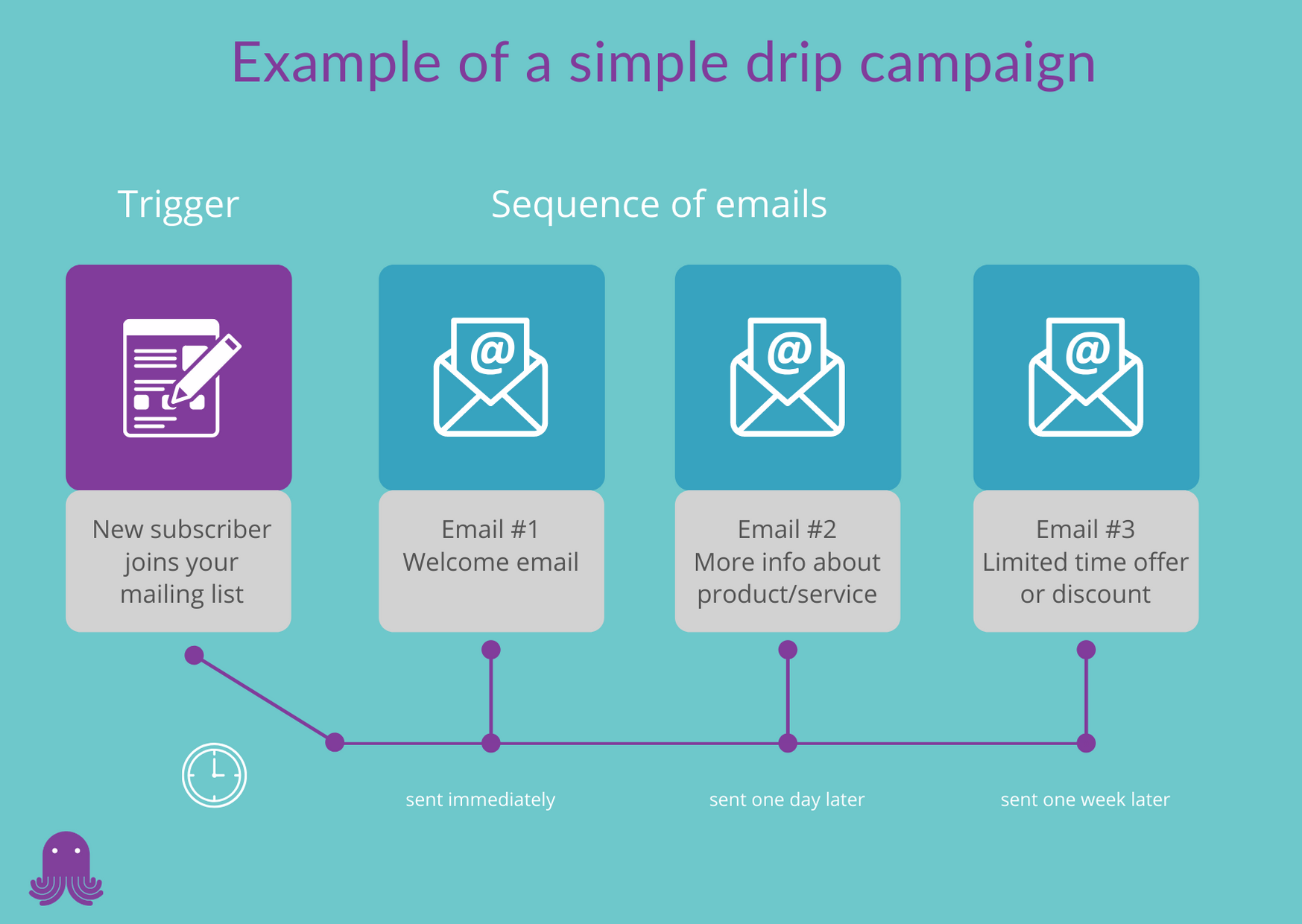 Example of a simple drip campaign