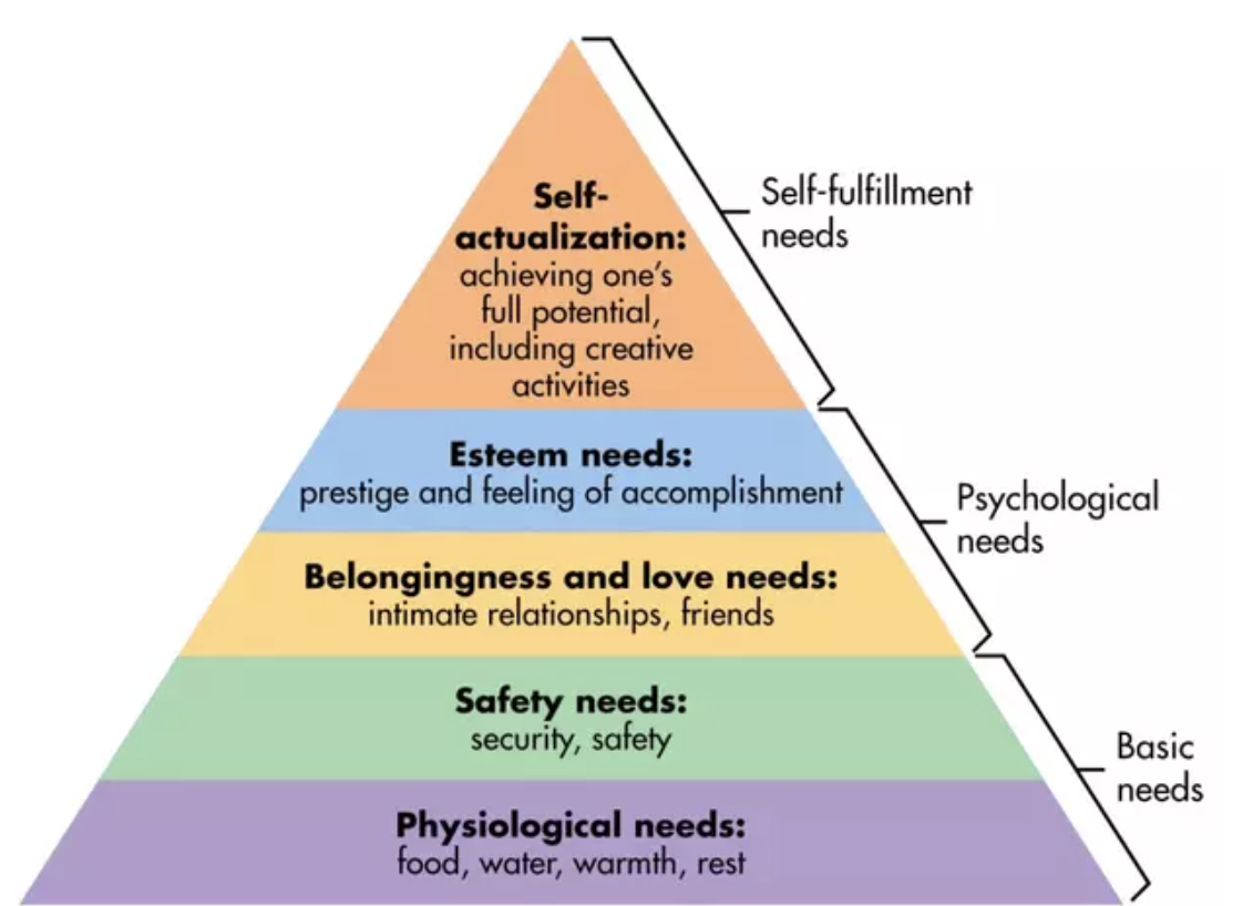 Image depicting Maslow's Hierarchy of Needs.