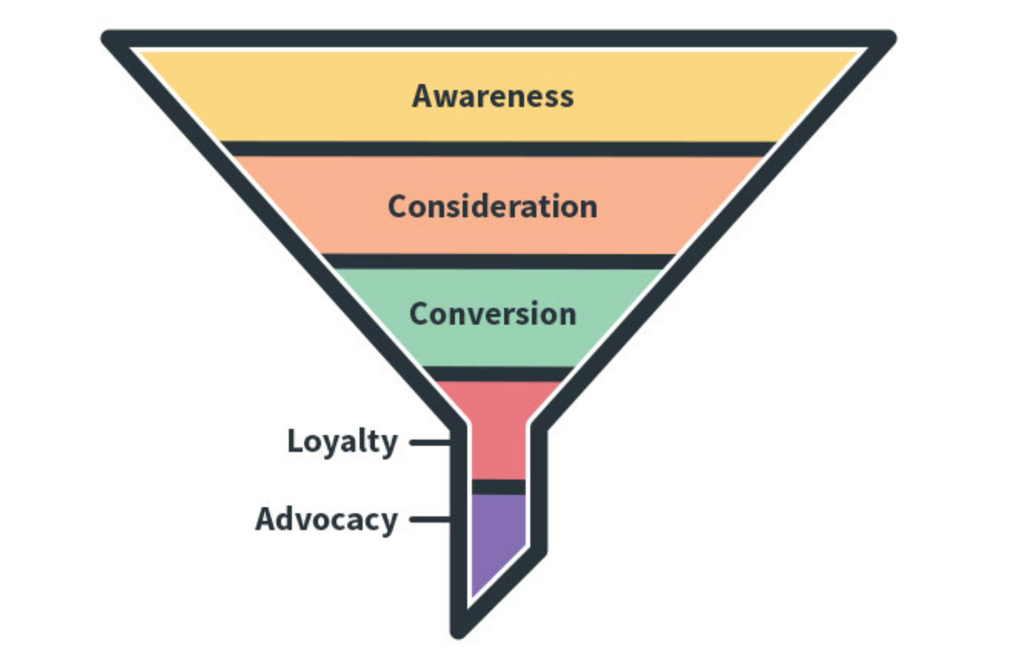 Image of the different levels of the marketing funnel. Awareness is first and largest level.