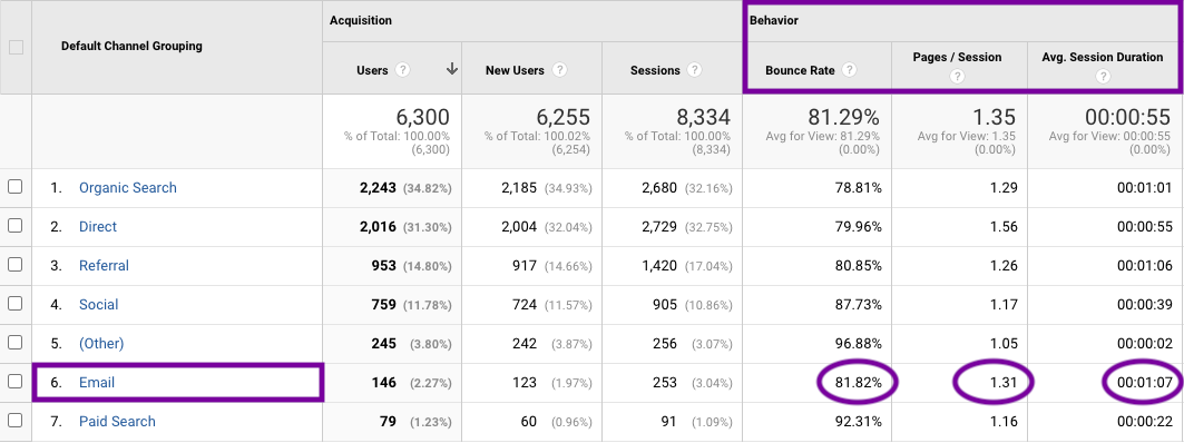 Screenshot of the Google Analytics dashboard showing engagement metrics for email as a traffic referral channel