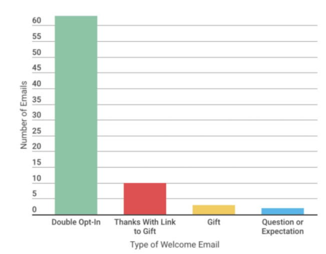 Graph showing percentage of type of welcome email sent by different brands across nine industries.