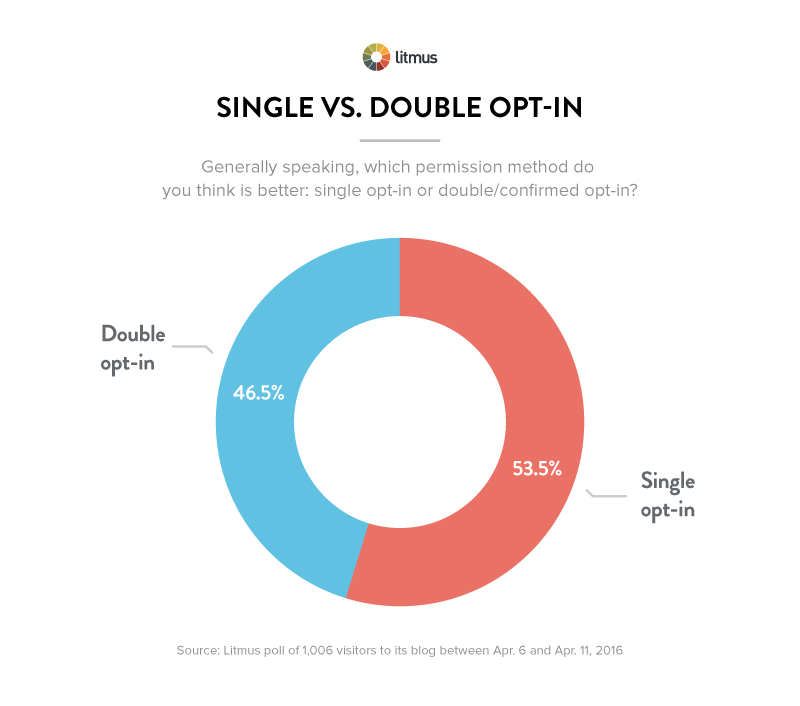 Results of a poll where email marketers were asked single versus double opt in – which is best?