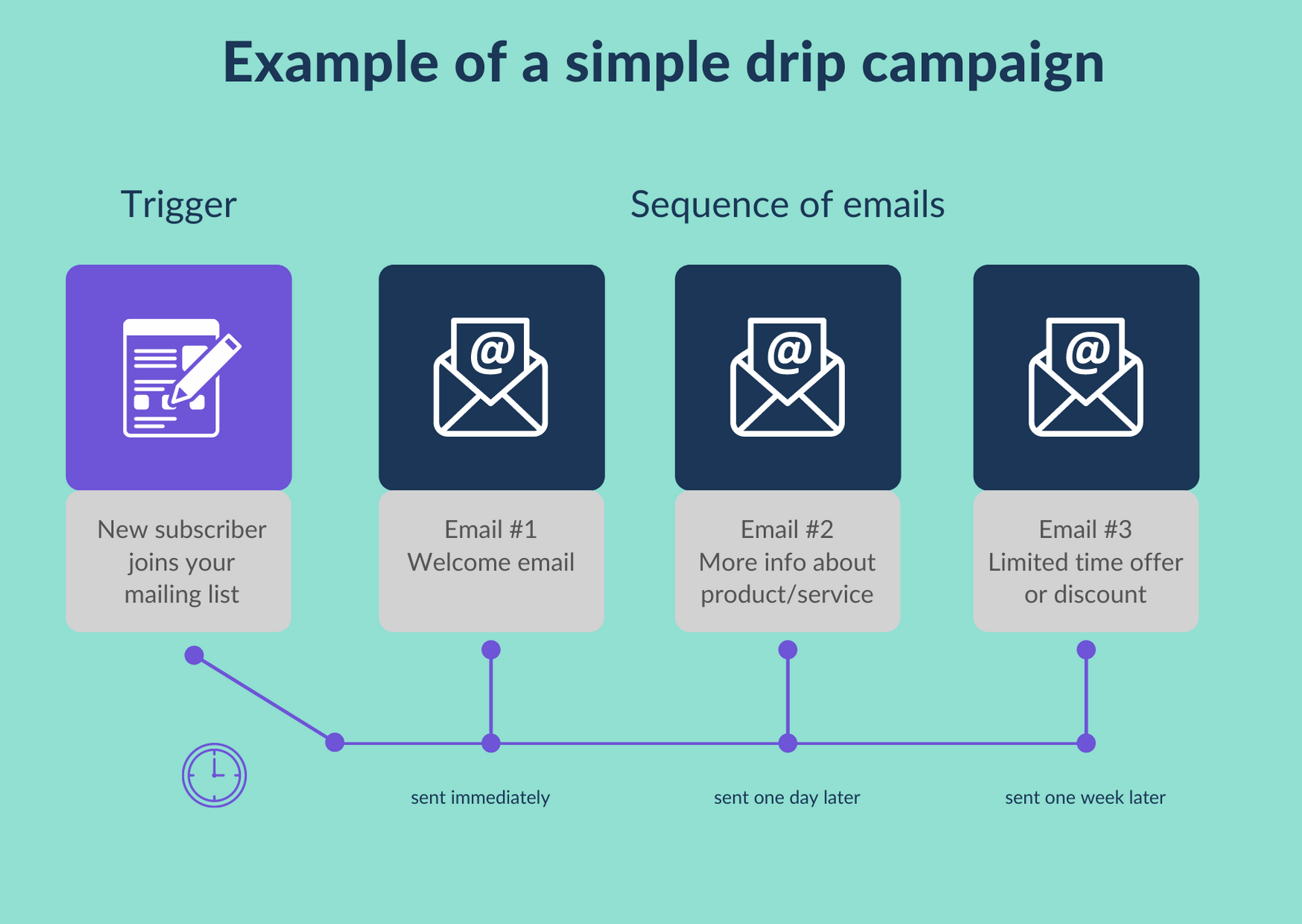 Diagram to show a simple email drip campaign