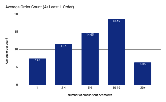 Graph showing the frequency of emails sent against the average order count