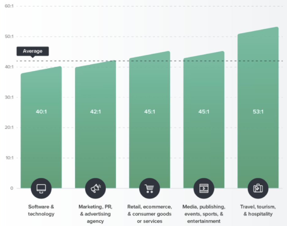 Graph to show email marketing return on investment by category