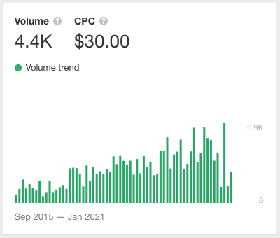 """Screenshot from Ahrefs showing search volume trends for the query """"Mailchimp alternatives""""."""