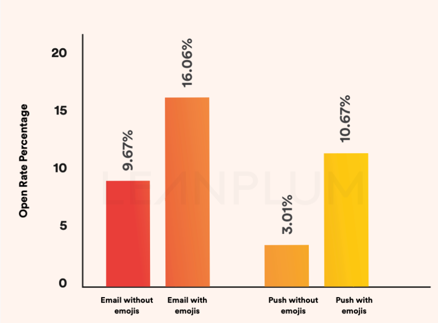 Graph showing open rates of emails with and without emojis