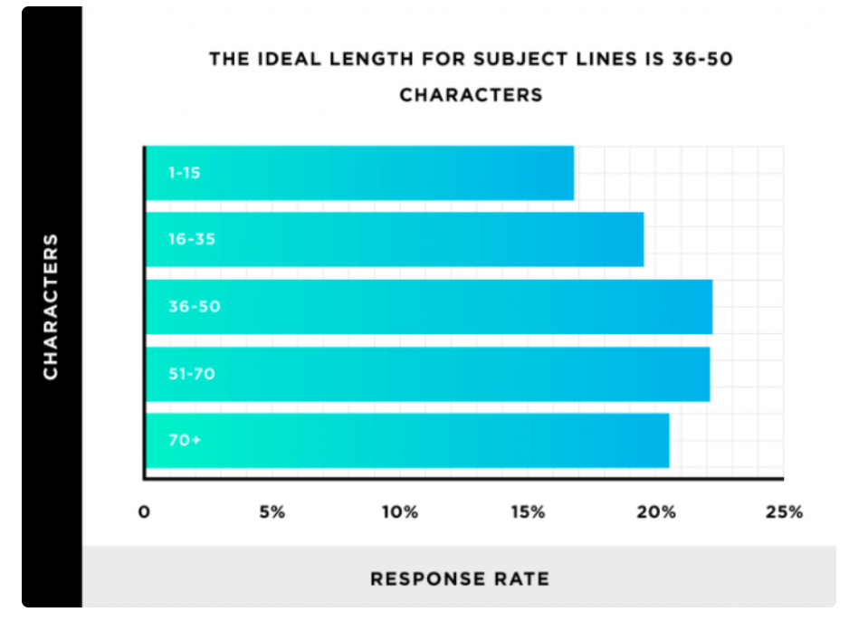 Graph demonstrating the ideal length for subject lines