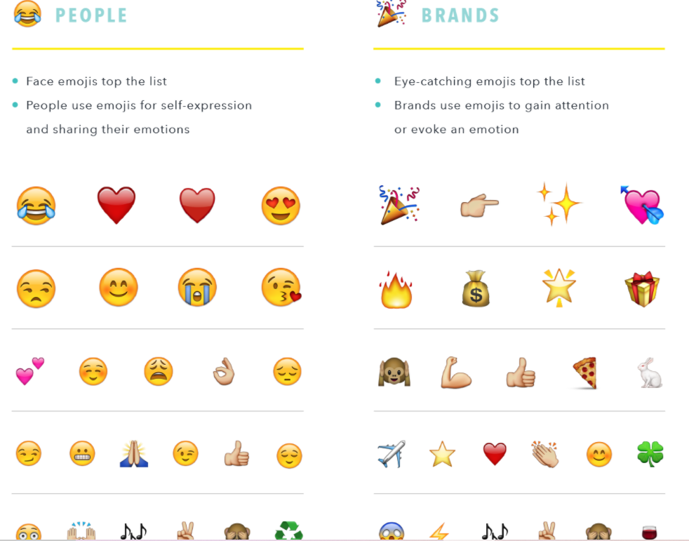 Examples of the best emojis people and brands should use in their email marketing campaigns