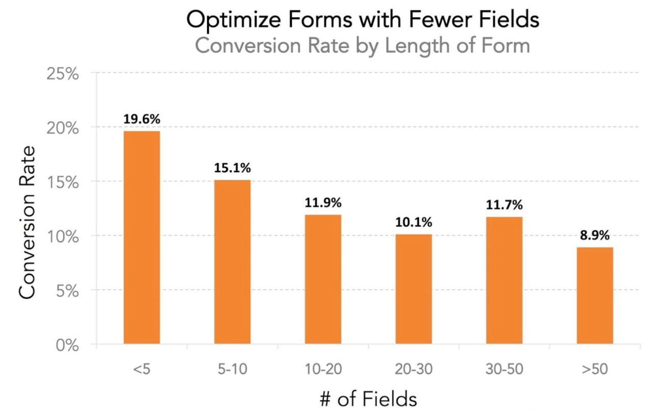 Graph to show the optimal number of fields to include in your sign-up form for capturing leads