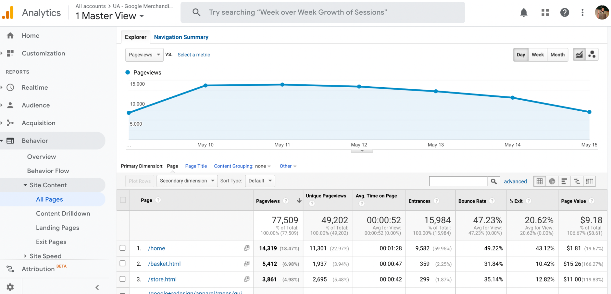 Screenshot of the All Pages report in Google Analytics –use your top performing web pages to capture more leads