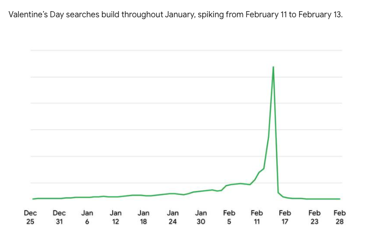 Search data for Valentine's Day keywords on Google