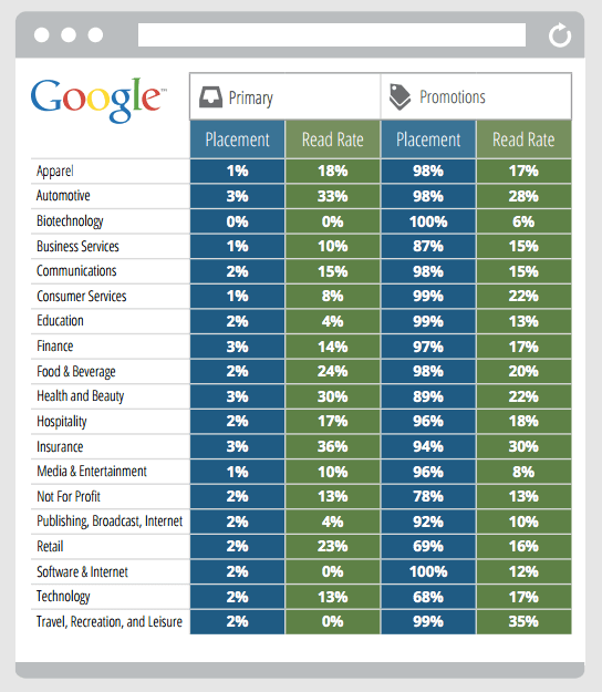 Table showing difference in placement and read rate of emails in Gmail's Primary and Promotions tabs