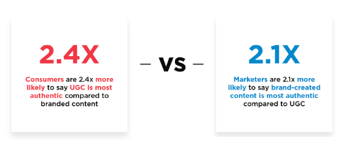 Stats showing how consumers and marketers compare in their assessments of UGC's authenticity