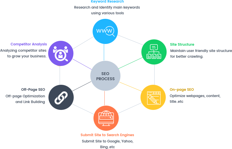 Diagram illustrating the elements of an effective SEO strategy