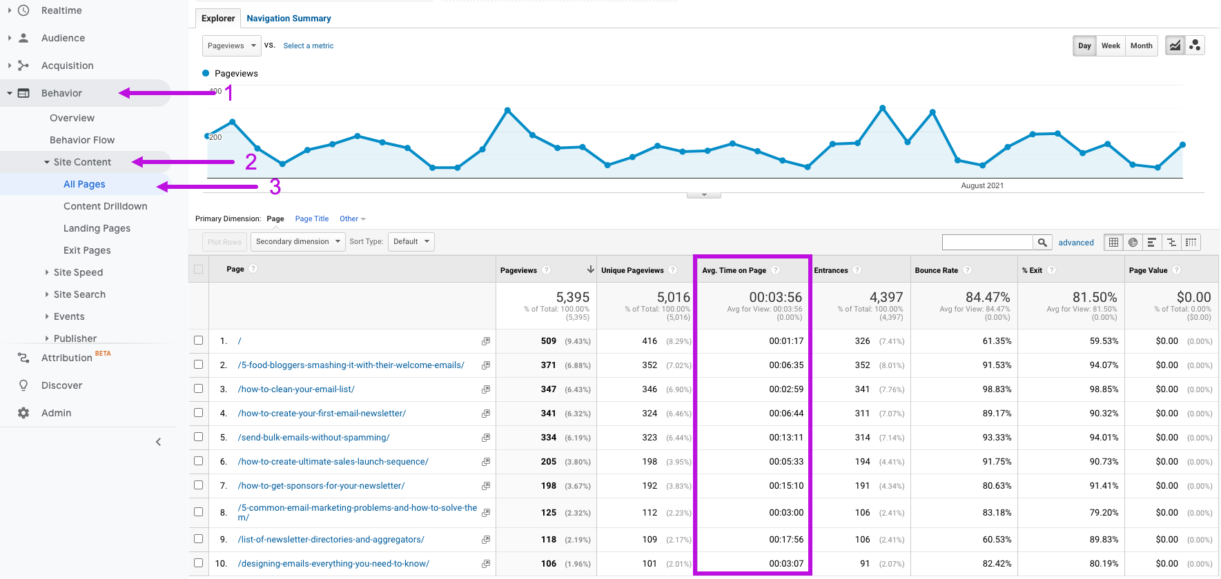 Image of Google Analytics showing where to find the average time on page for your website pages