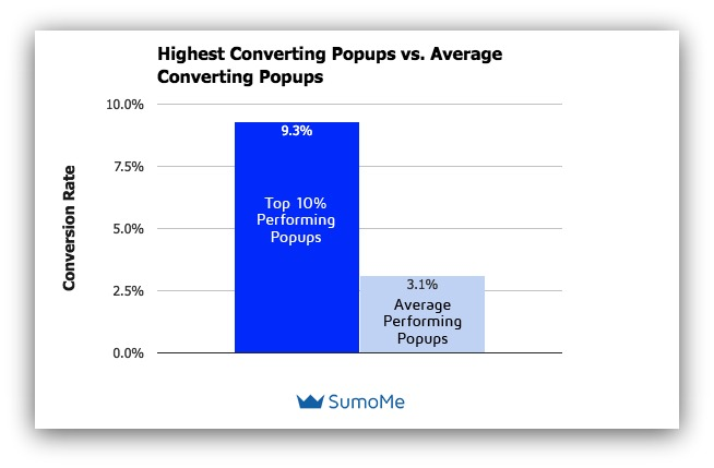 Stats from Sumo showing how well the top performing pop-up forms convert